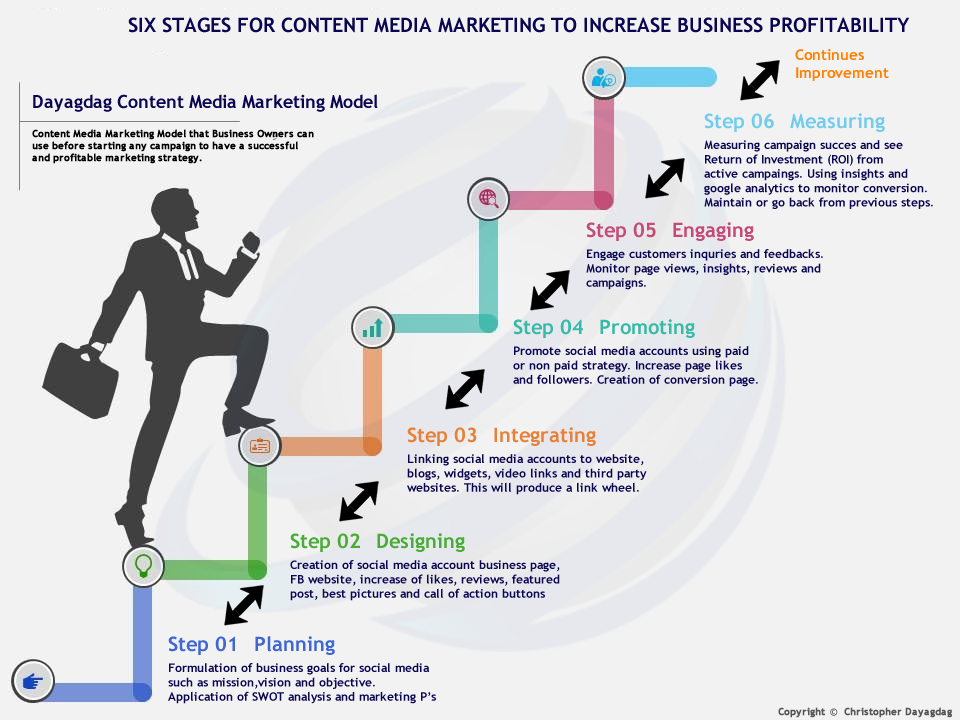 Content Media Marketing – Basis For Business Profitability Model